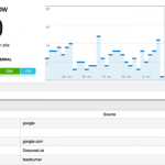 Communiquer sur le Web Google seo background images pour seo google analytics dashboard Apprendre le SEO